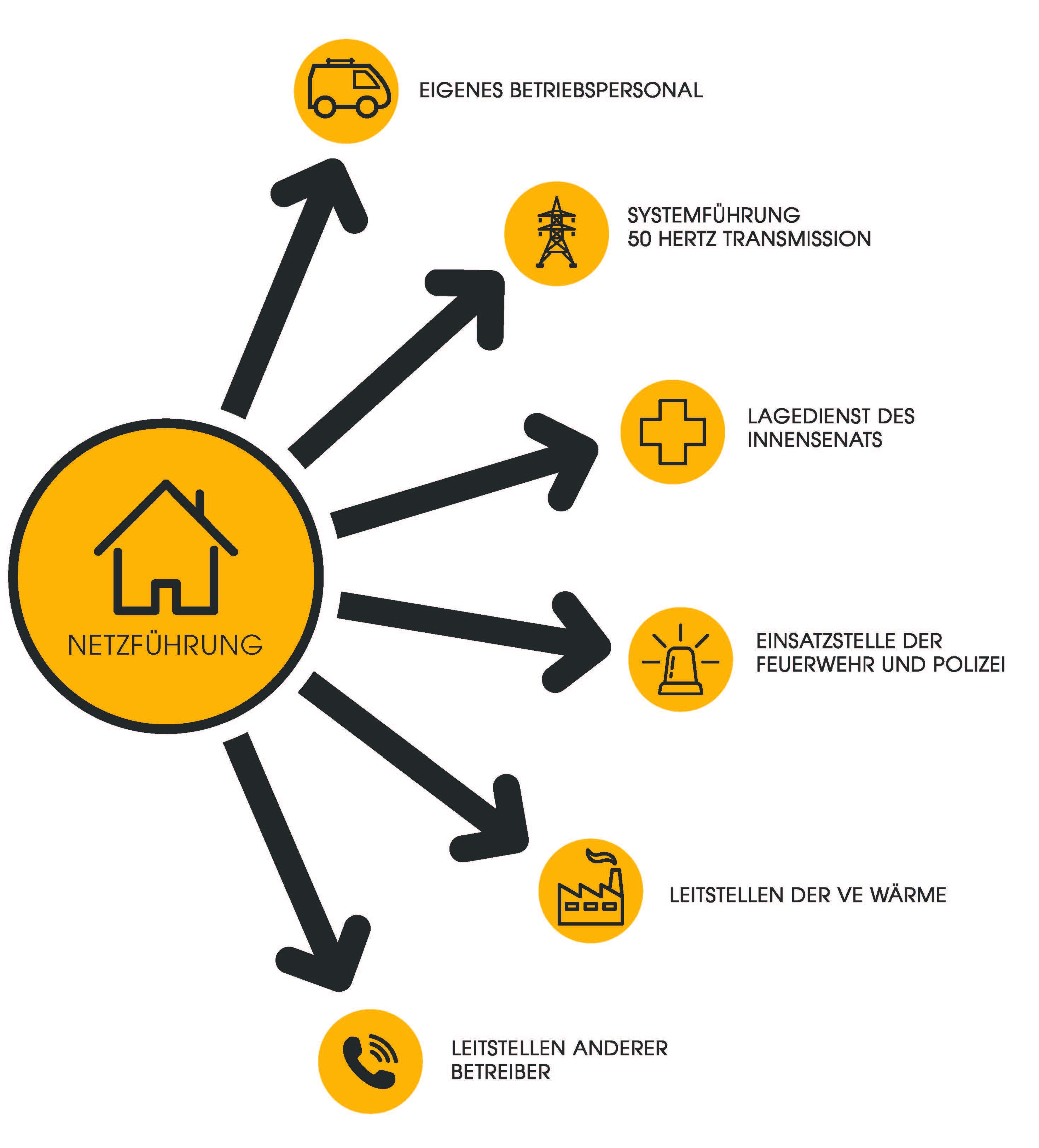 Infografik Netzführung