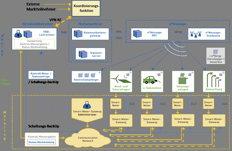 Energy Steuerbox im Smart Grid