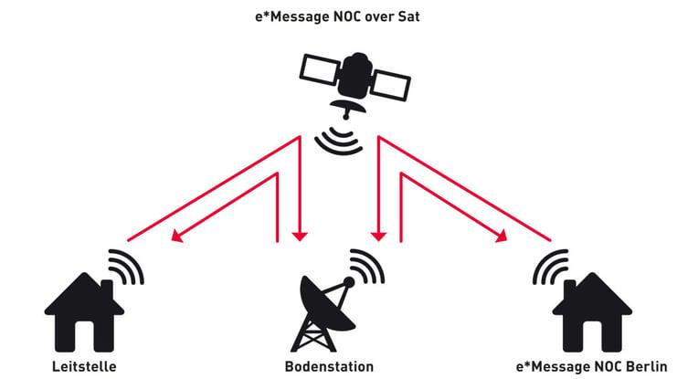 NOC-SAT-Infografik_2014