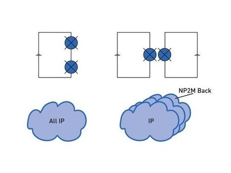 Geringe Korrelation der Komponenten – hohe Verfügbarkeit des Gesamtsystems