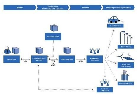 Schema Ereigniskette Vattenfall (Stromnetz) - Bosch SI - e*Message-Endgerät: e*Nergy Systemübersicht